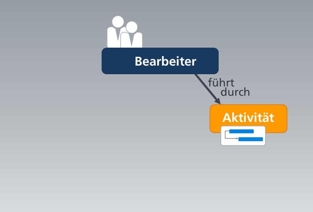 Workflow mit Bearbeiter und Aktivitäten