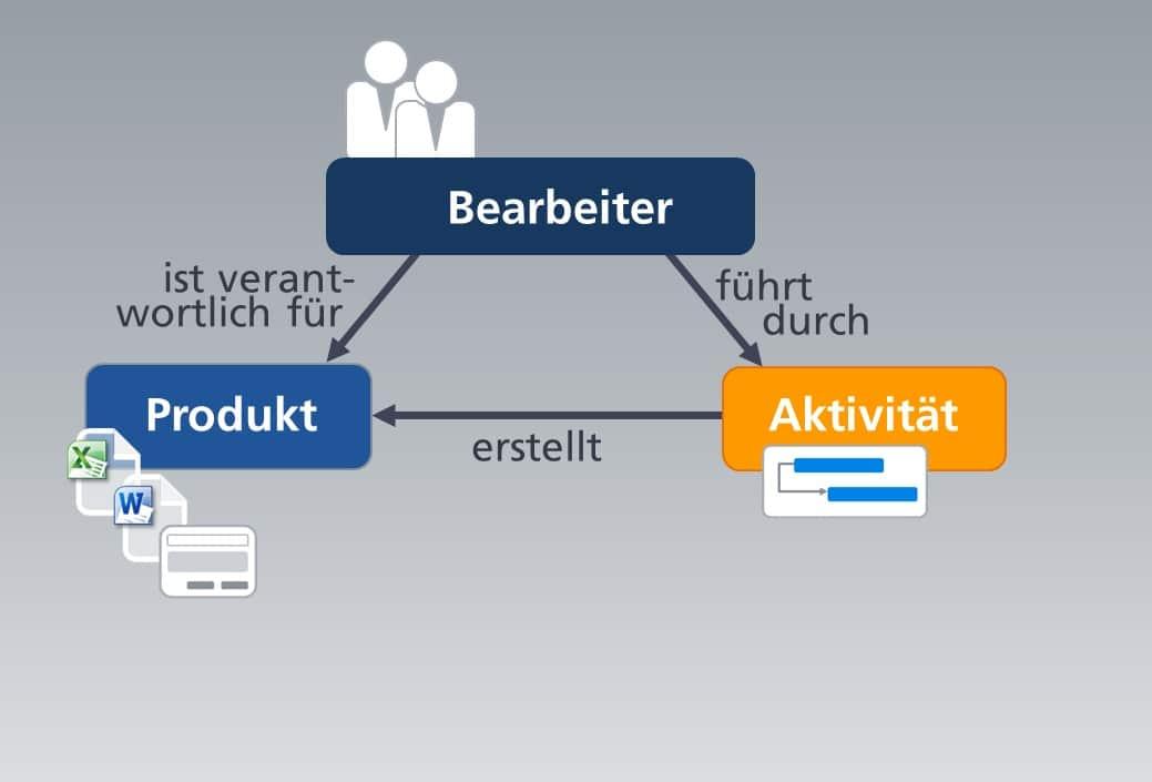 Workflow - Der Bearbeiter erzeugt ein Ergebnis