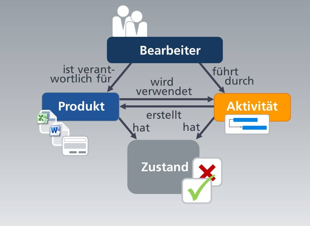Workflow - Ein Zusammenspiel aus Bearbeiter, Aktivitäten, Produkte und Zustände