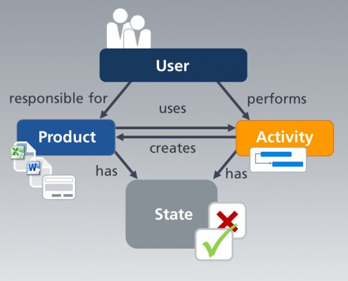 Workflow - A combination of processor, activities, products and states