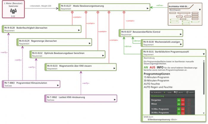 Anforderungsdiagramm mit Anforderungen, Beziehungen und verschiedenen Elementen