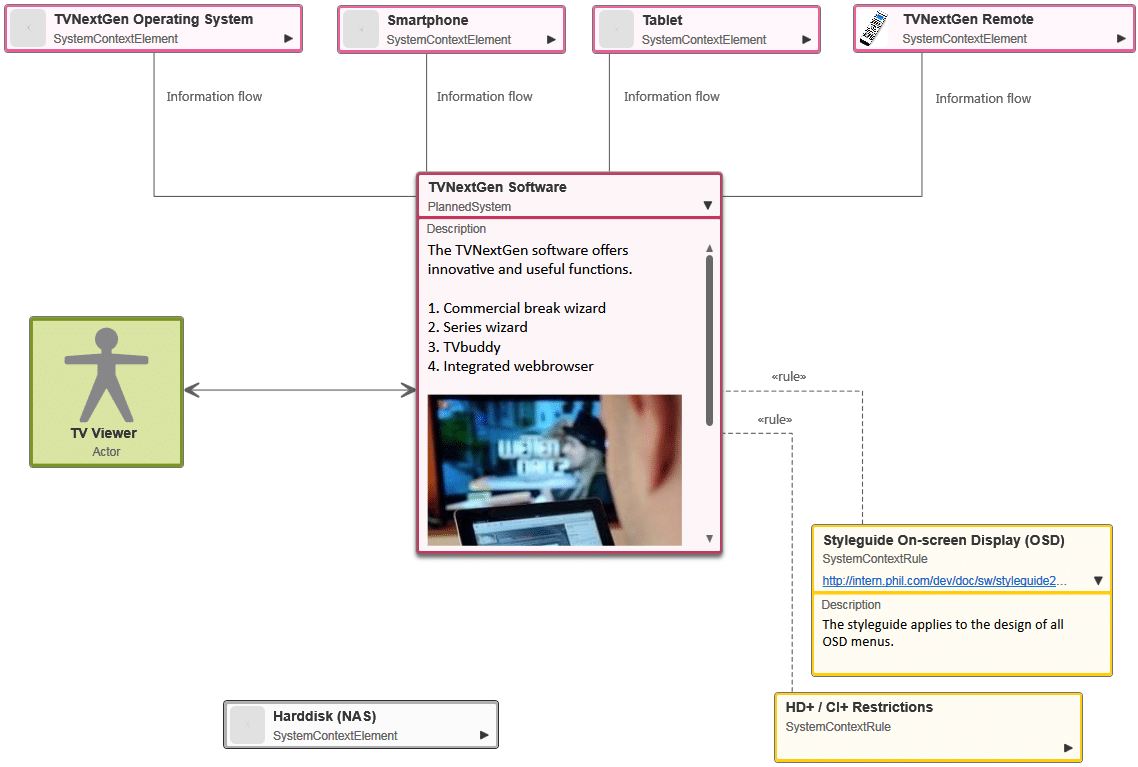A system context diagram example microtool downloads ccuart Choice Image