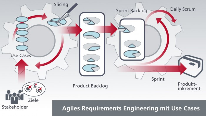 Agiles Requirements Engineering mit Use Case Slices