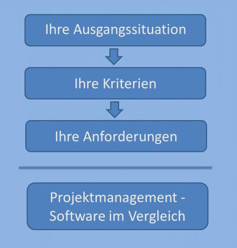 So macht ein Projektmanagement-Software Vergleich am meisten Sinn