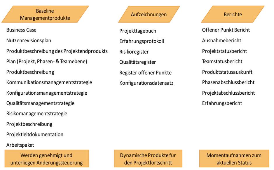 Informationskonzept PRINCE2