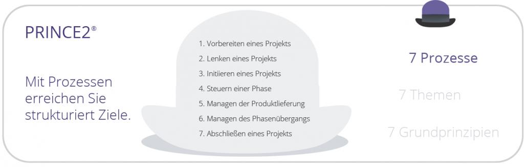 PRINCE2 - Die 7 Prozesse