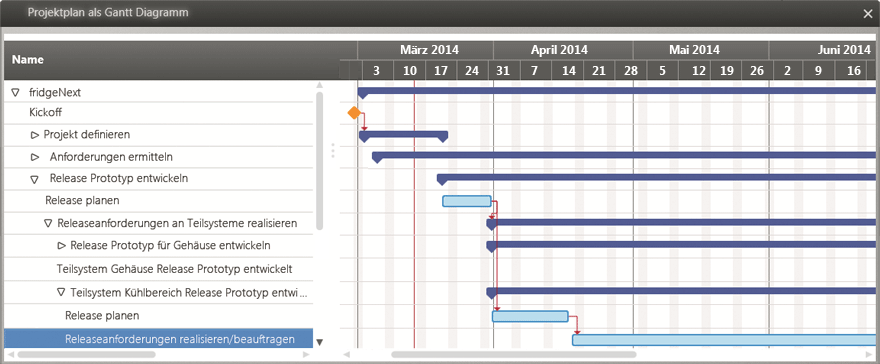 Project Planing in Gantt Charts with in-STEP RED