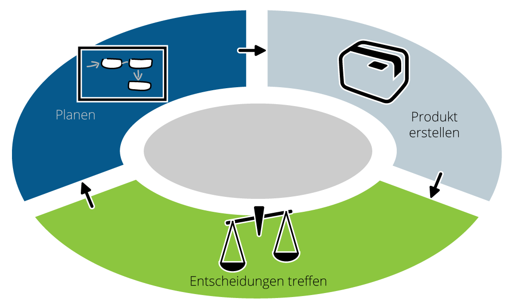 Regelkreis einer Managementphase in PRINCE2