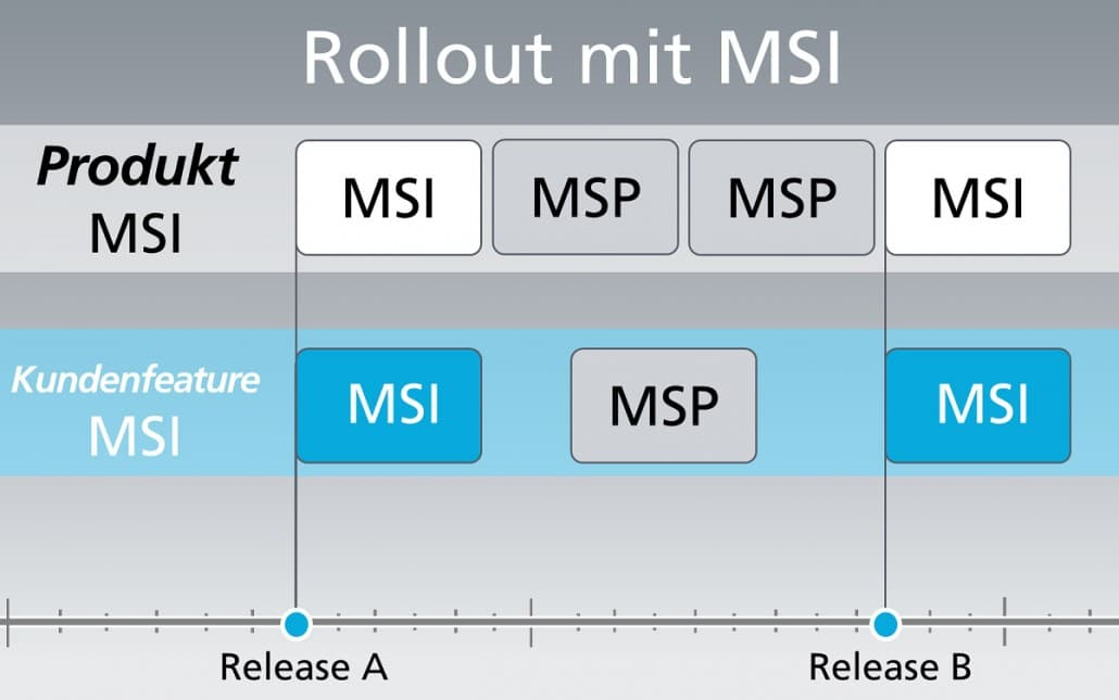 Rollout mit MSI