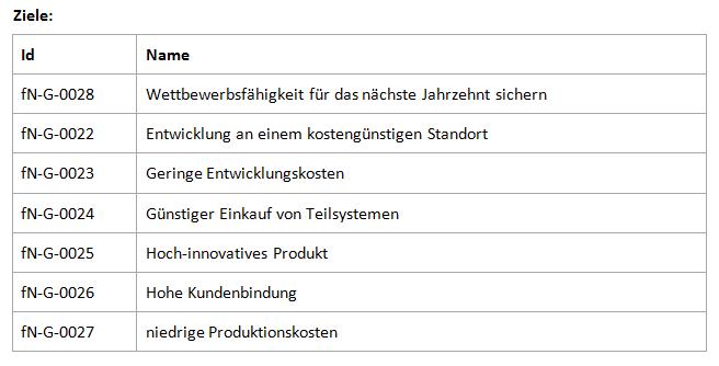 Die Darstellung der Ziele in Tabelle als gewünschtes Ergebnis