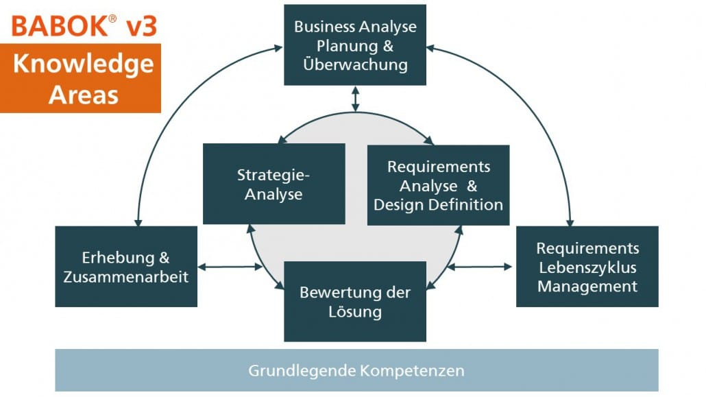 Die sechs Knowledge Areas im BABOK Guide