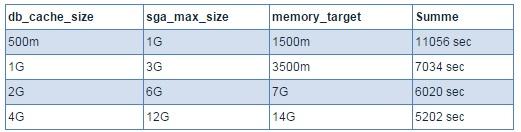 Tabelle mit Parameterkonfigurationen