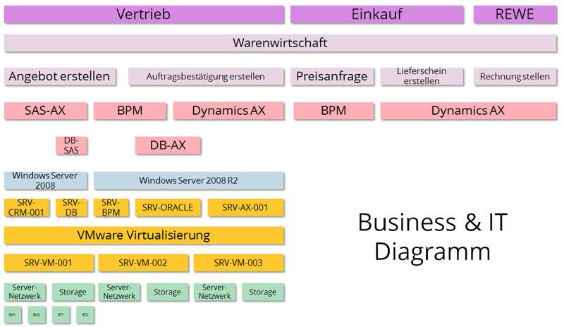 Darstellung des Vertriebsprozesses in einem Business und IT-Diagramm