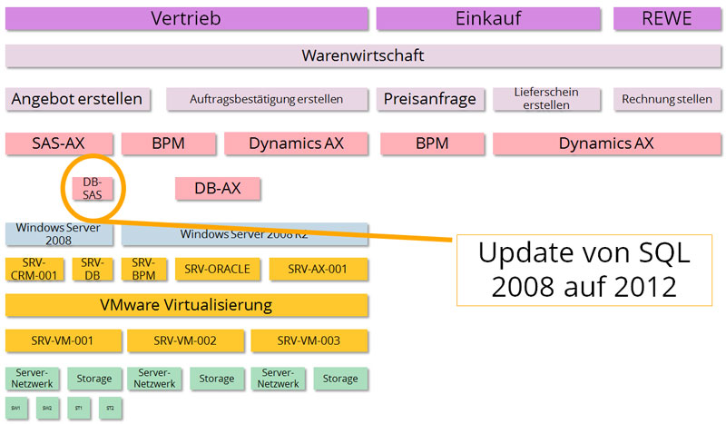 Changeanalyse im Business und IT-Diagramm