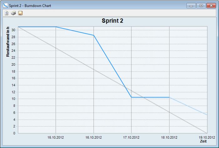 in-STEP BLUE Sprint2 Burndown Chart
