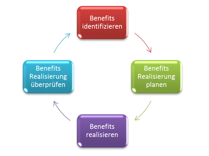 Der Benefits Management Cycle