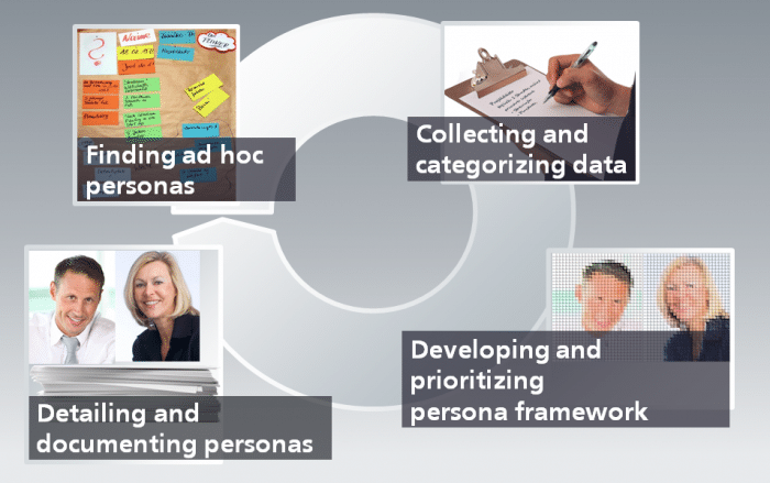Developing personas