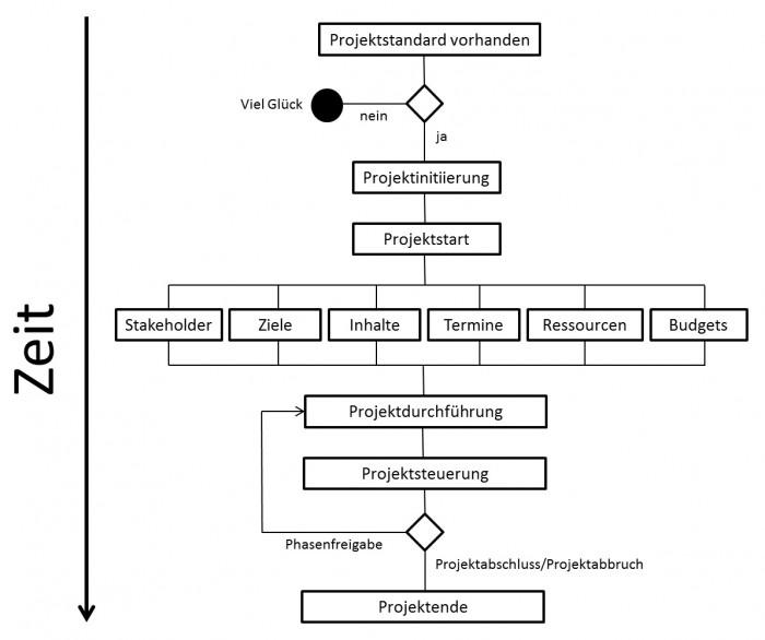 Vorgehen mit optionalen Projektabbruch bei Phasenfreigabe
