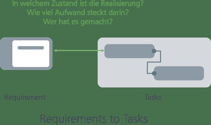 Rückverfolgen der Beziehungen zwischen Anforderungen und Aufgaben in der Projektplanung