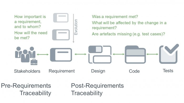 Pre and post requirements traceability