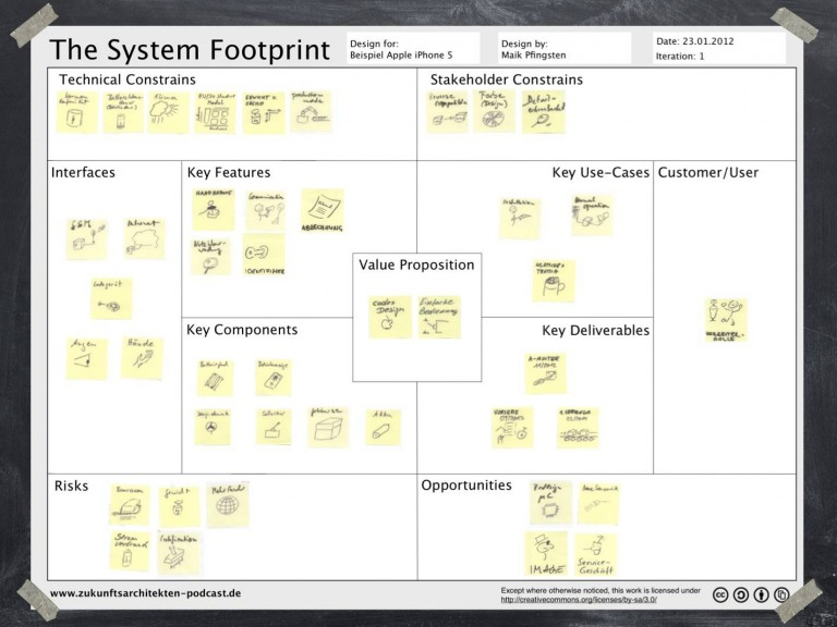 System footprint in workshop