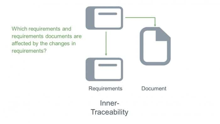 The effect of changes within inner traceability