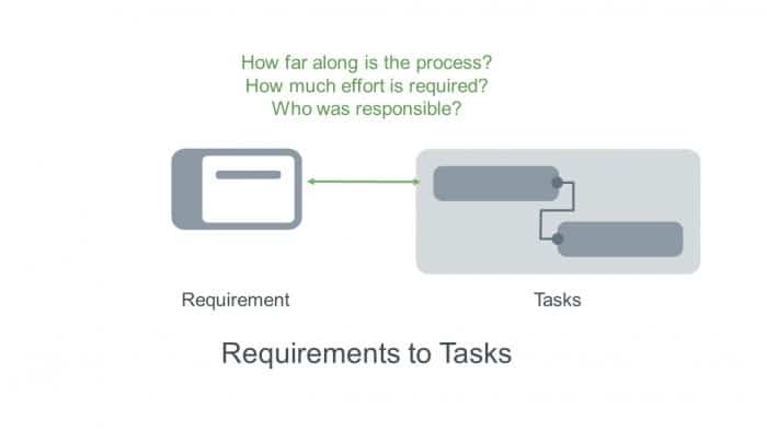 Tracing the relationship between requirements and tasks in project planning