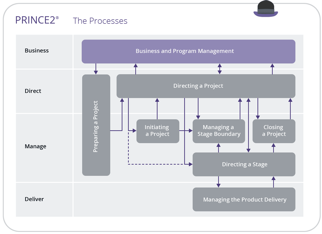 diagramatic description of the process in PRINCE2