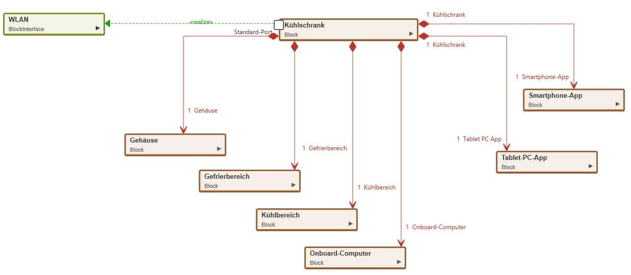 Blockdiagramm mit Elementen und Beziehungen