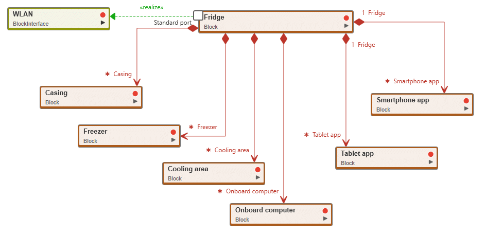 What is a    block       diagram         Knolwledge Base
