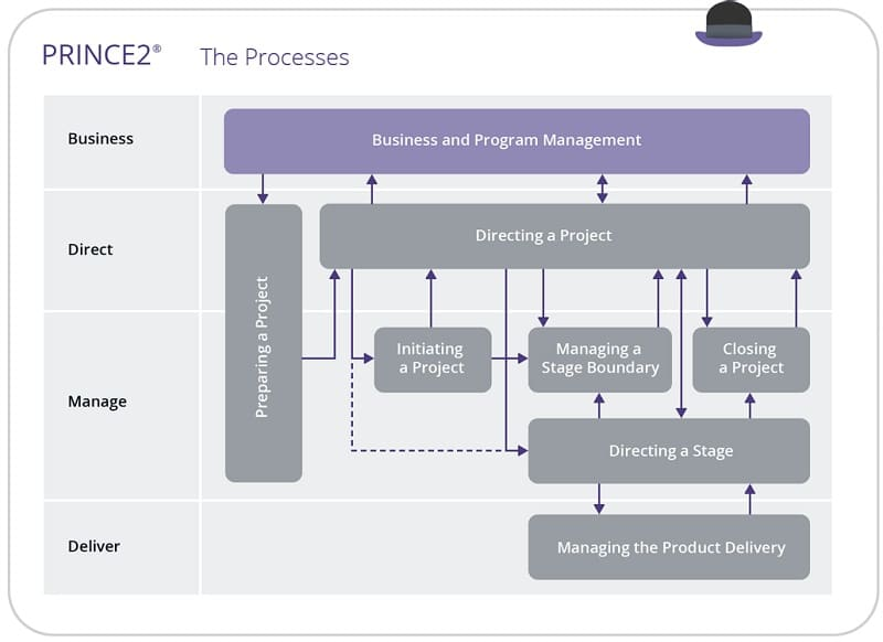 PRINCE2 - Projects in controlled environments