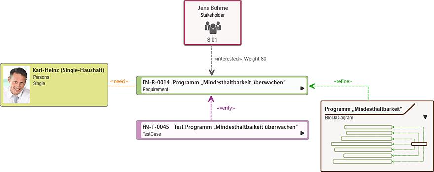 Anforderungsdiagramm in objectiF RPM