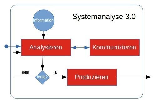 Systemanalyse und Schwerpunkte