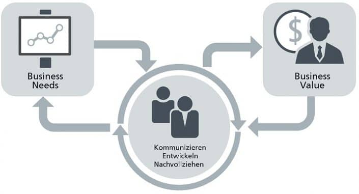Was ist Application Lifecycle Management?
