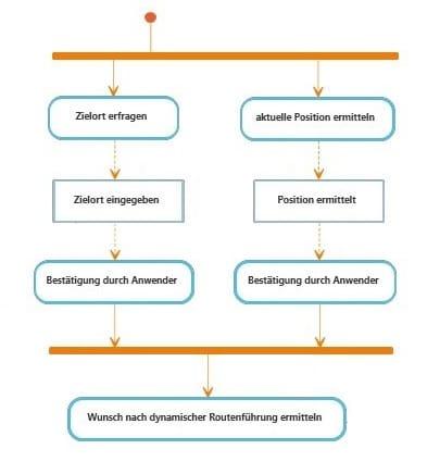 Was ist ein Aktivitätsdiagramm?