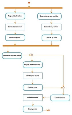 What is an activity diagram?