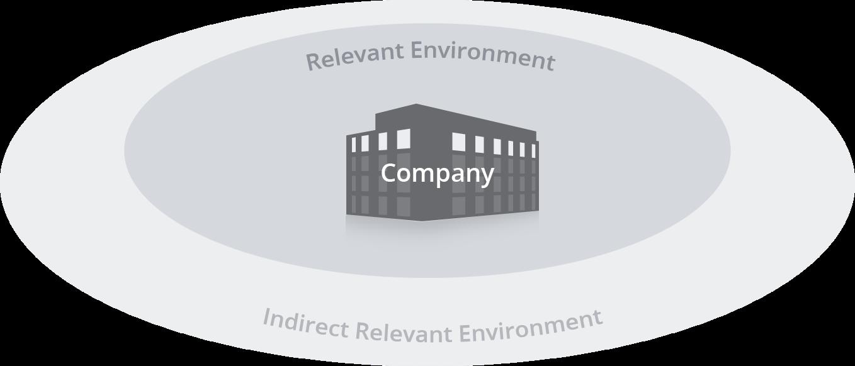Stakeholder environments