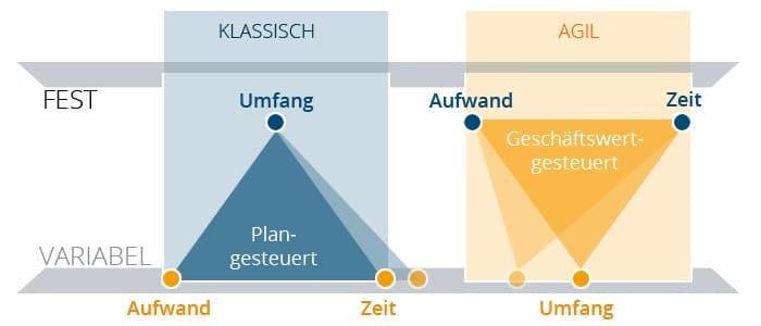 Was ist agiles Projektmanagement?