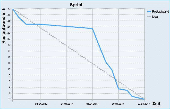 Was ist ein Burn Down Chart?