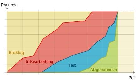 Was ist ein Cumulative Flow Diagram?