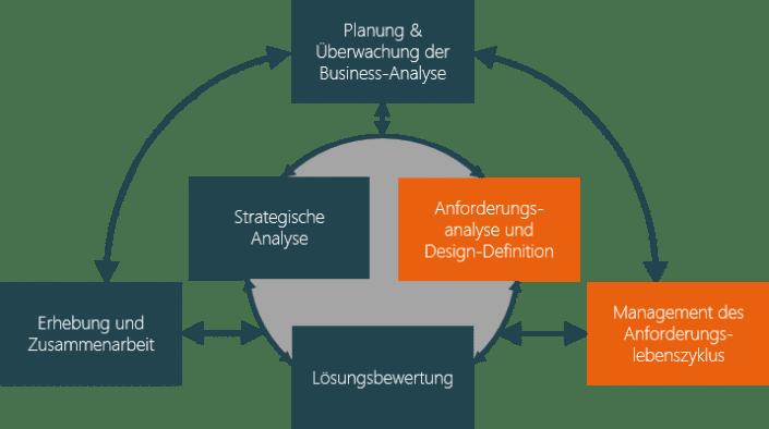 Was ist eine Anforderung in der Business Analyse?
