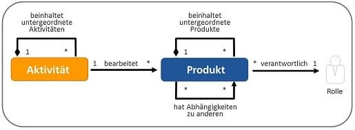 Was sind V-Modell XT Vorgehensbausteine?