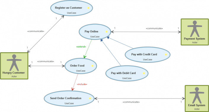 What is a use case diagram?