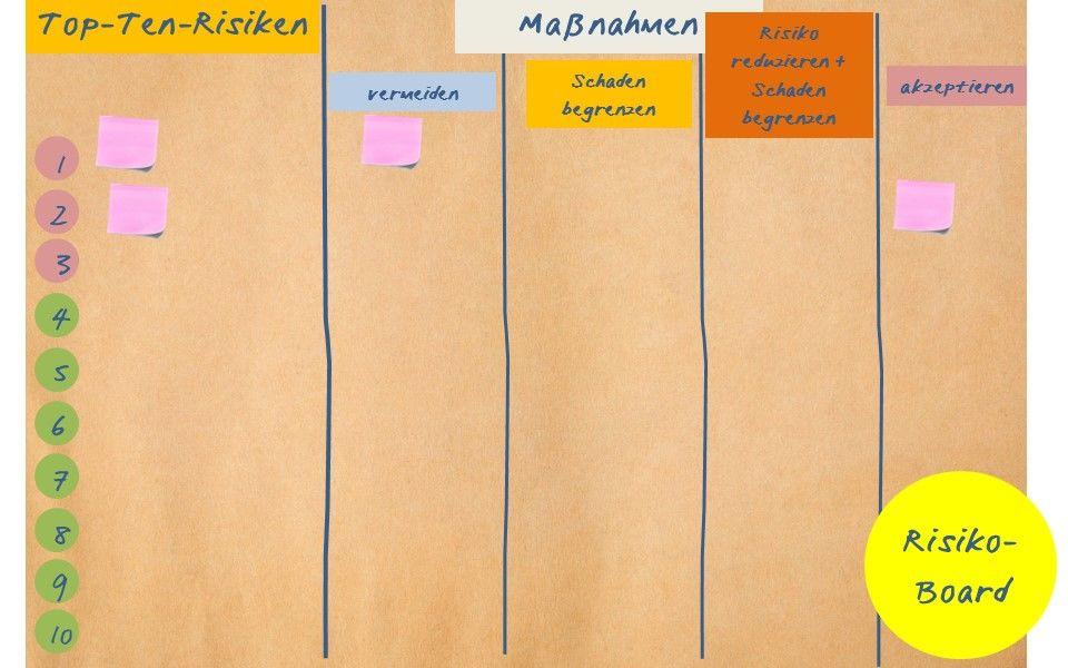 Das Risiko-Board als einfaches Kommunikationsmittel
