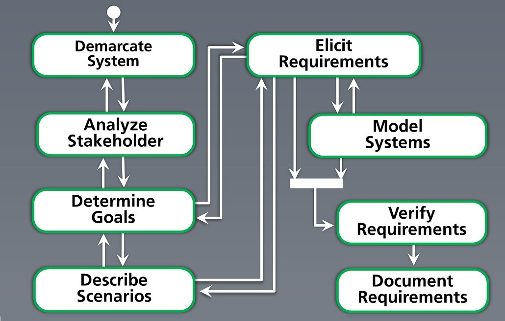 Working with requirements in objectiF RPM