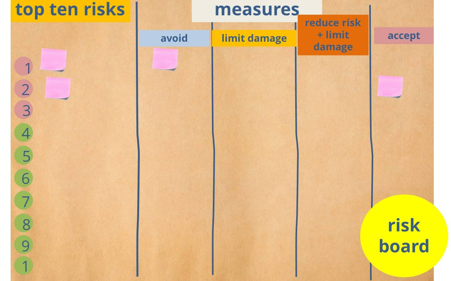 Risk board as communication method