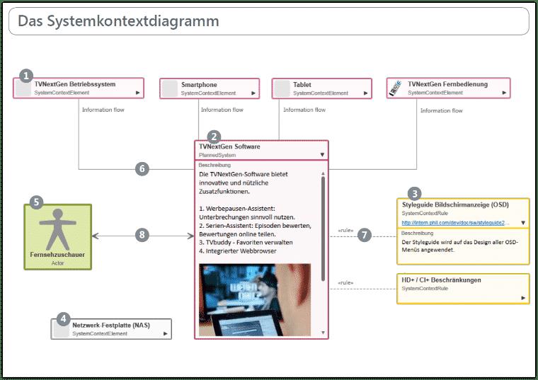 Kontextdiagramm - Ein Beispiel (DE)