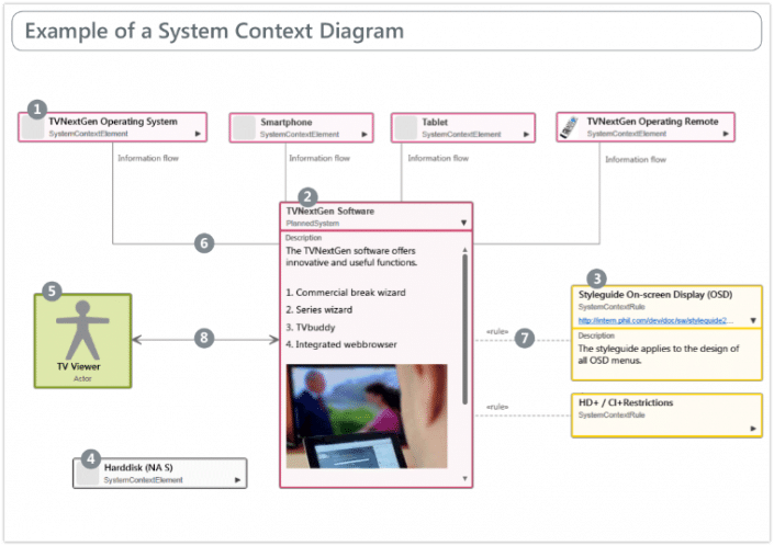 Example of a System Context Diagram