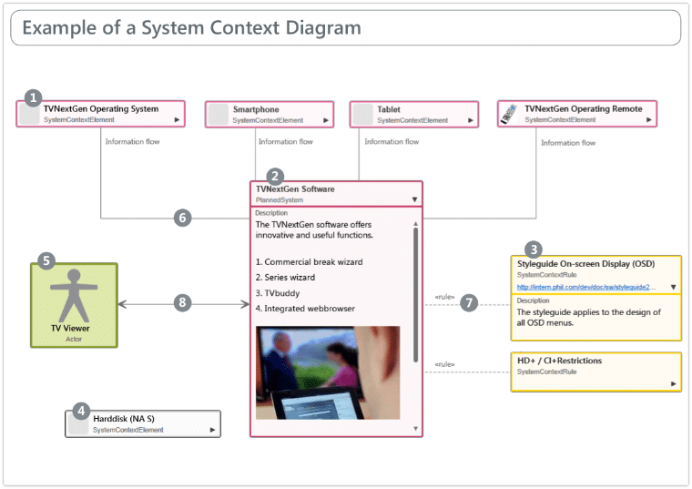 045 system context diagram example EN a system context diagram example microtool downloads system context diagram at bayanpartner.co