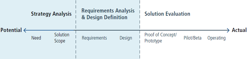 Business Analysis Value Spectrum
